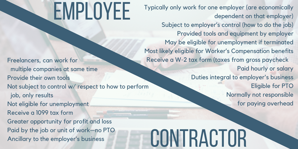 Employee vs Independent Contractor in NC