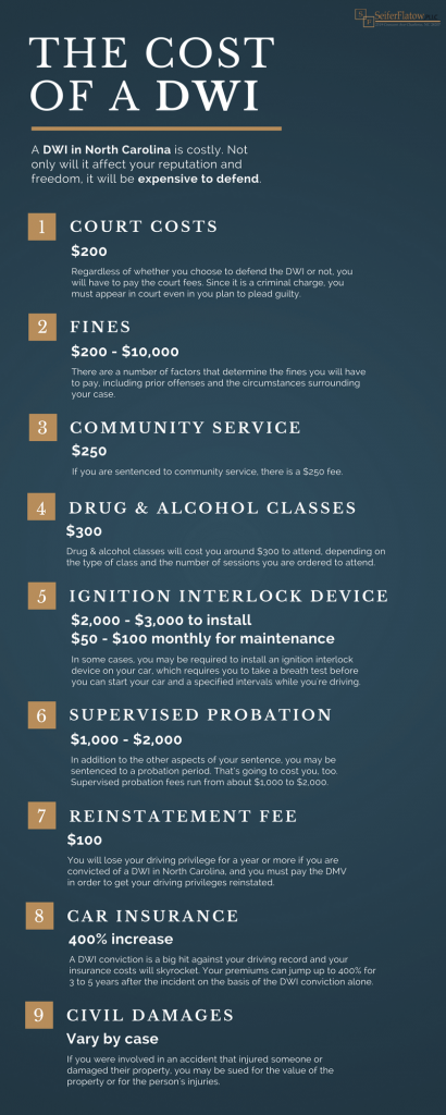 The Cost of a DWI in North Carolina