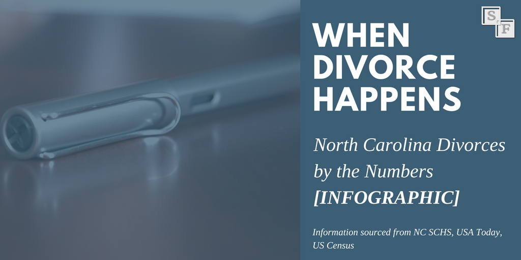 Divorce Statistics in NC Infographic