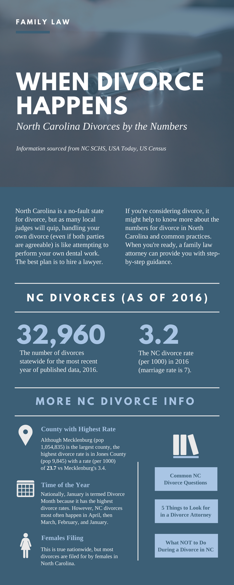 Divorce Statistics in NC